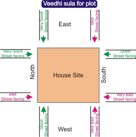 Vastu Sastram Basics For Telugu Families